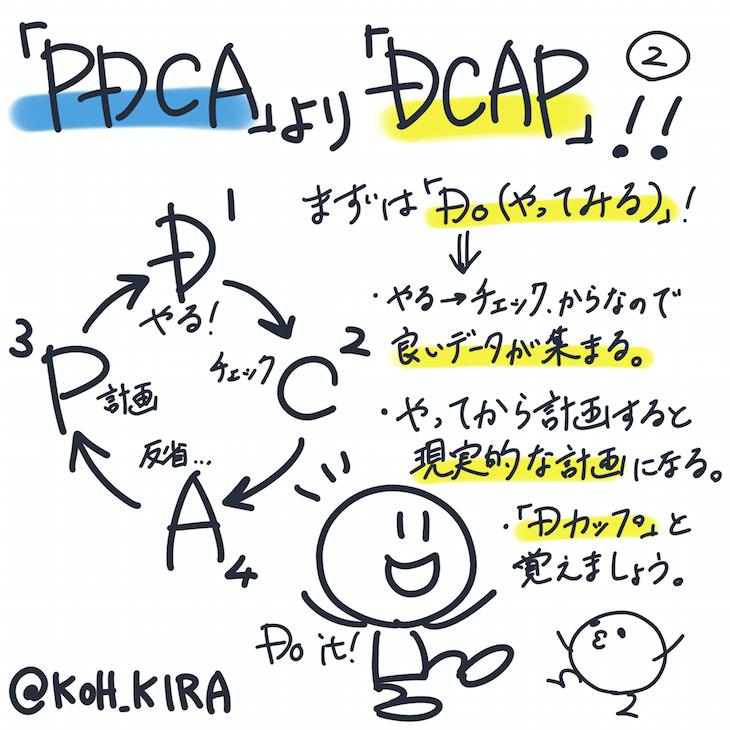 PDCAサイクル 古い