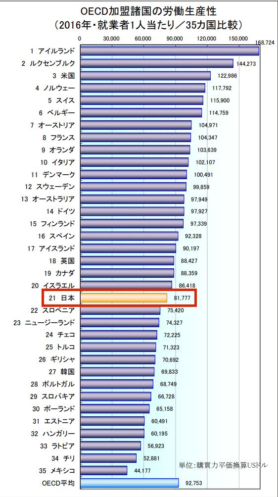 日本 労働生産性 低い 理由